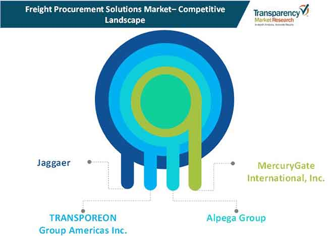 freight procurement solutions market 1