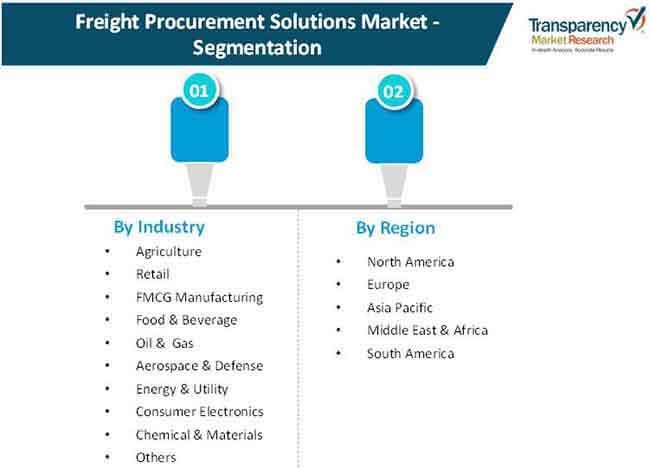 freight procurement solutions market 2