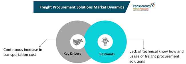 freight procurement solutions market