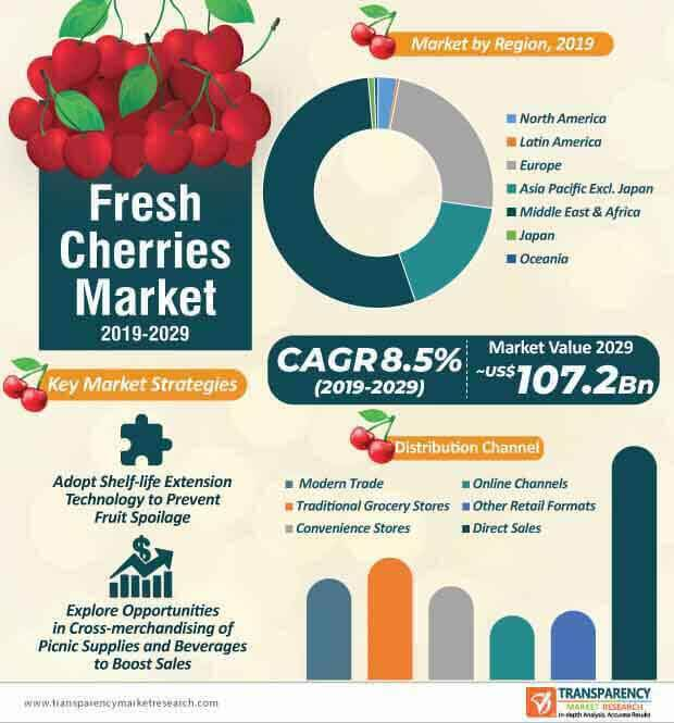 fresh cherries market infographic