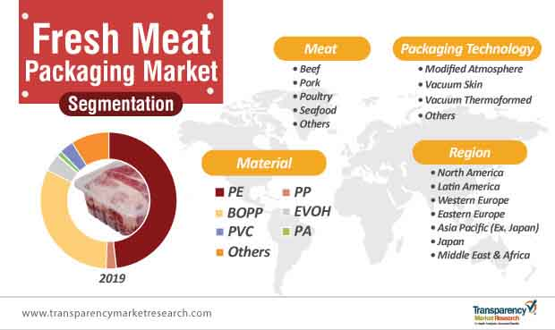 fresh meat packaging market segmentation