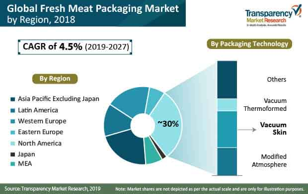 fresh meat packaging share
