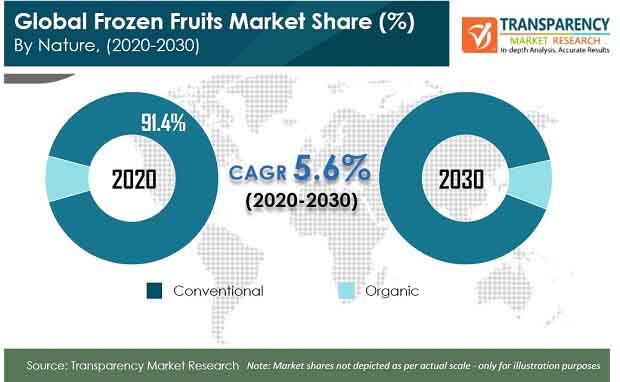 frozen fruits market