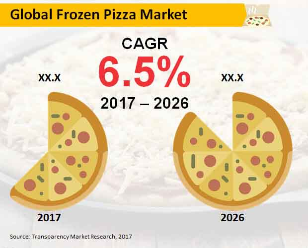 frozen pizza market
