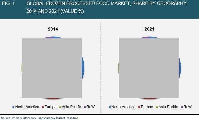 frozen-processed-food-market