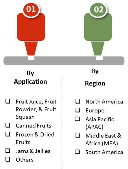 fruit processing equipment market 02