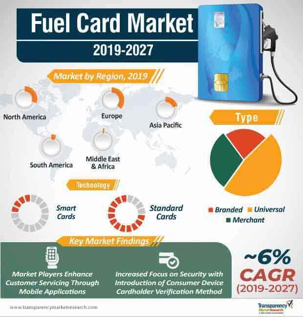 fuel card market infographic
