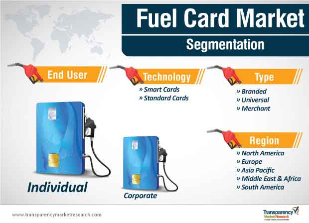 fuel card market segmentation