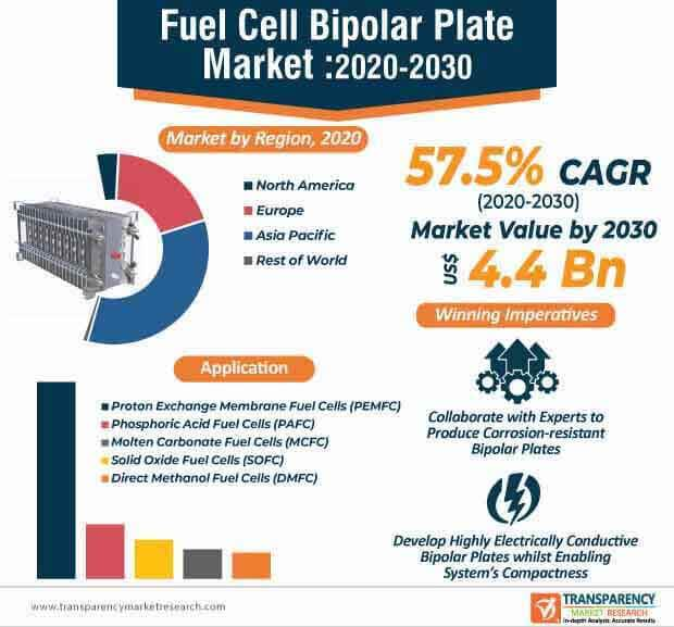 fuel cell bipolar plate market infographic