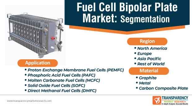 fuel cell bipolar plate market segmentation