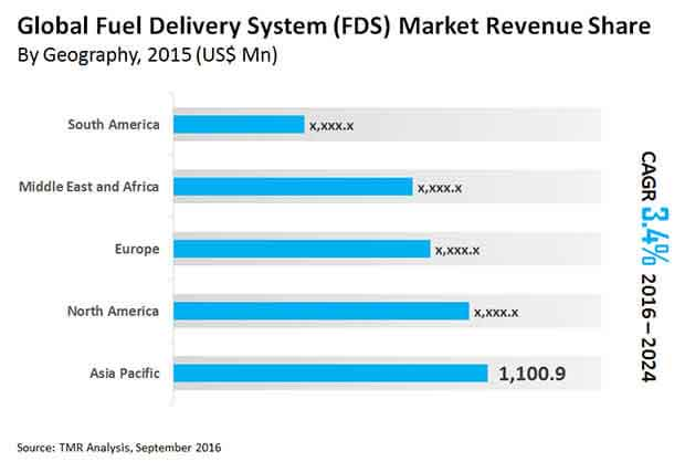 fuel delivery system market