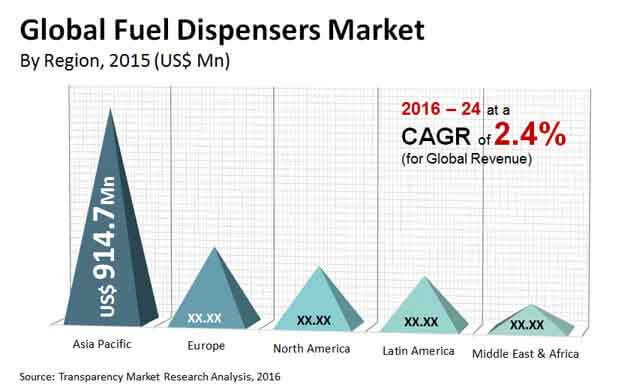fuel dispensers market
