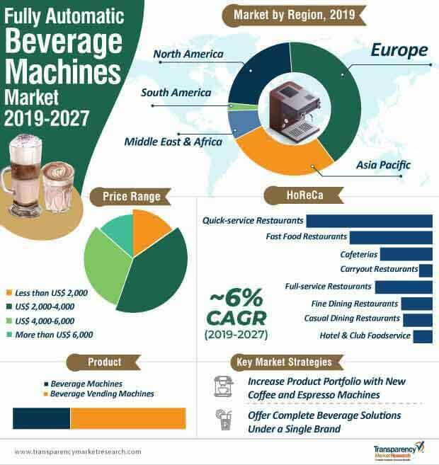 fully automatic beverage machines market infographic