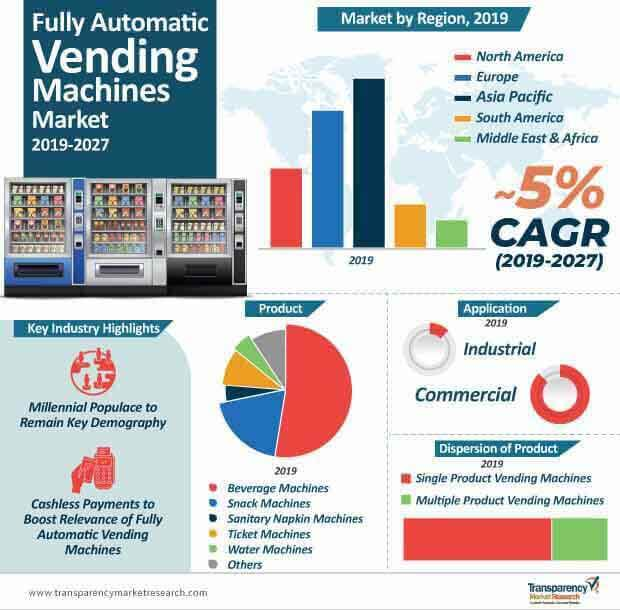 fully automatic vending machines market infographic