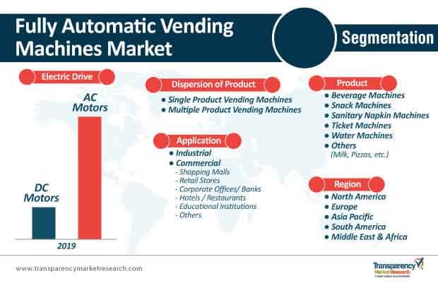 fully automatic vending machines market segmentation