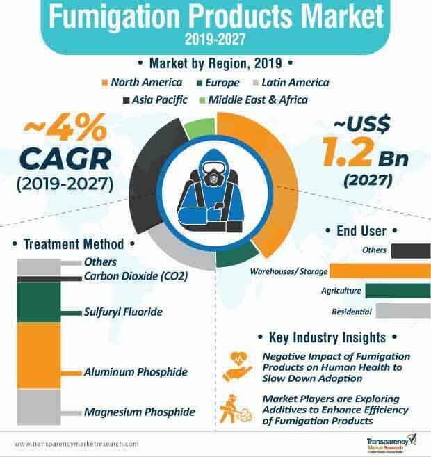 fumigation products market infographic