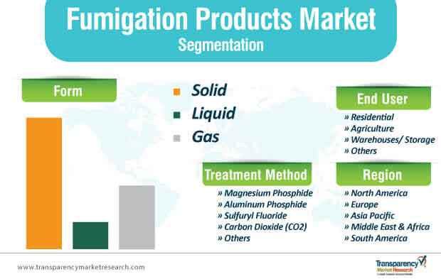 fumigation products market segmentation