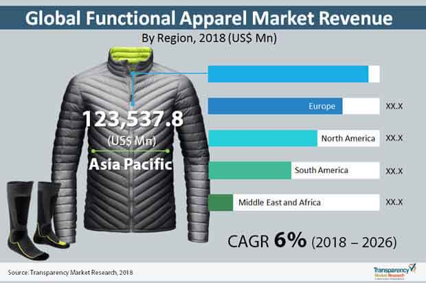 functional apparel industry