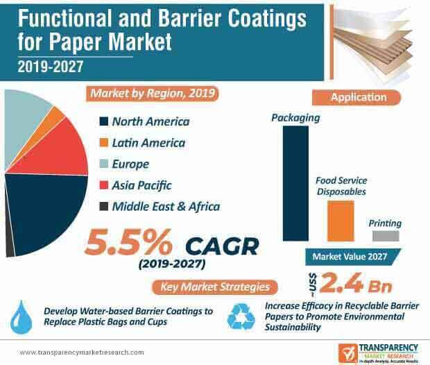 functional barrier coatings for paper market infographic