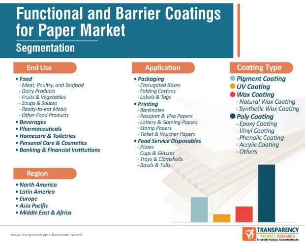 functional barrier coatings for paper market segmentation