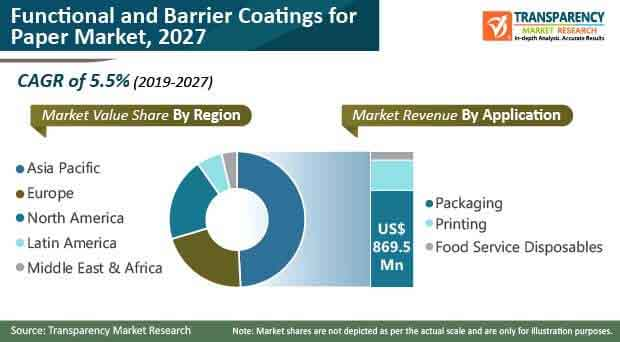 functional barrier coatings for paper market