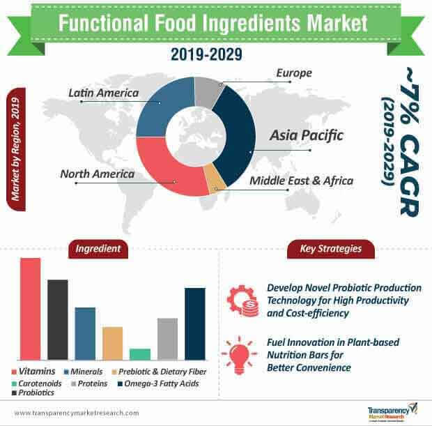 functional food ingredients market infographic