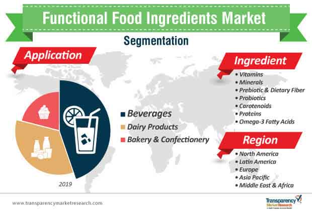 functional food ingredients market segmentation