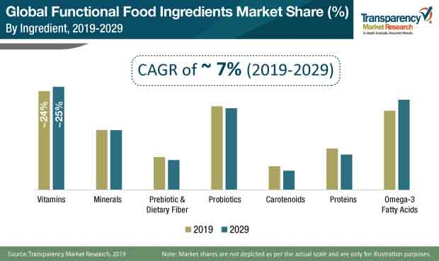functional food ingredients market share