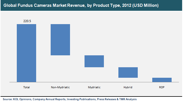 Fundus Camera Optics The Global Fundus Cameras