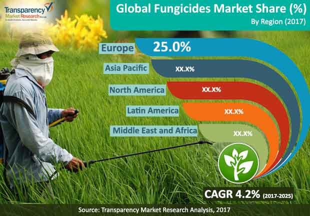 fungicide market