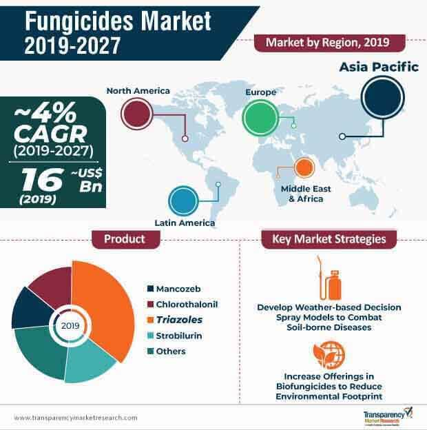 fungicides market infographic