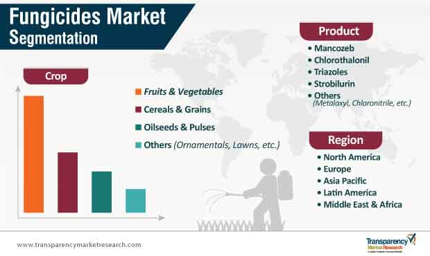 fungicides market segmentation
