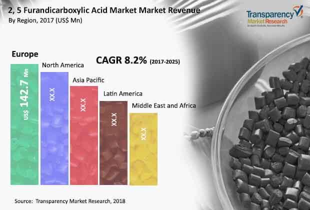 furandicarboxylic acid market