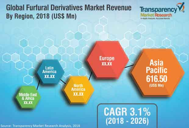 furfural derivatives industry