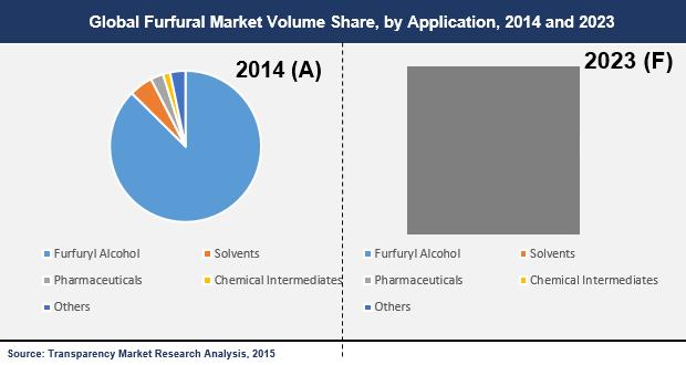 furfural-market