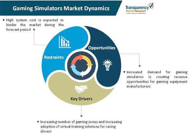 gaming simulators market 1