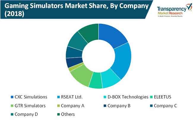 gaming simulators market 2