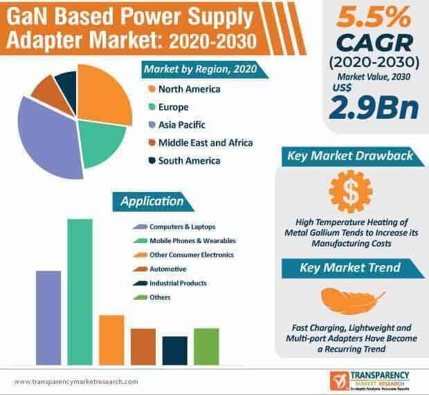 gan based power supply adapter market infographic