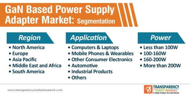 gan based power supply adapter market segmentation