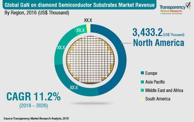 GaN on Diamond Semiconductor Substrates  Market Insights, Trends & Growth Outlook