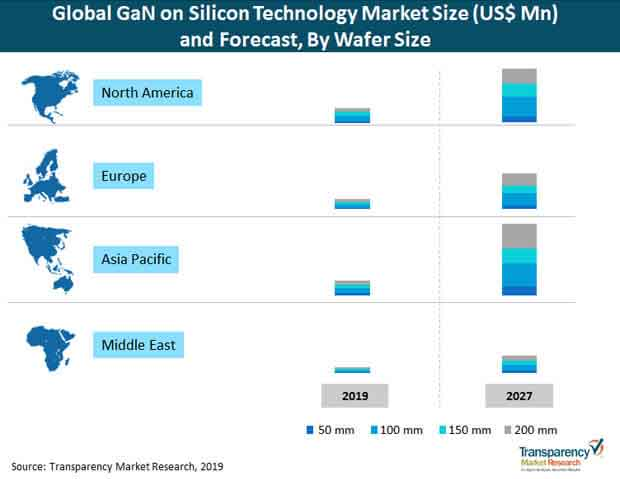 gan on silicon technology market size and forecast by wafer size