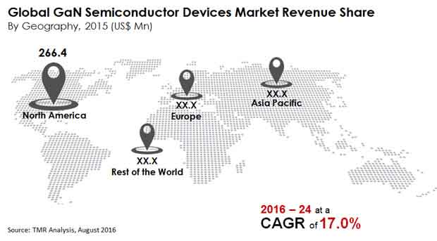 gan-semiconductor-devices-market