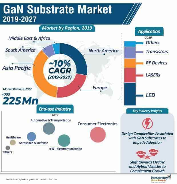 GaN Substrate  Market Insights, Trends & Growth Outlook