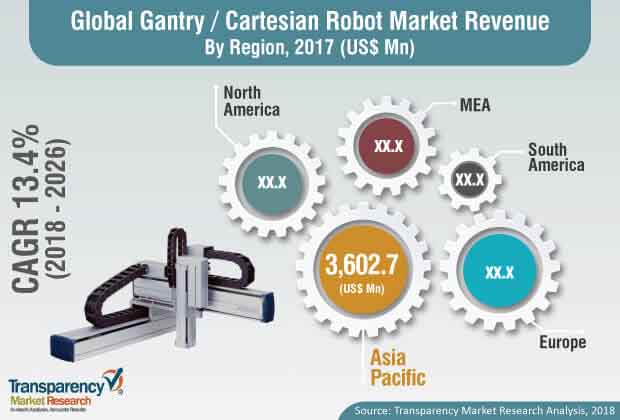 Gantry/Cartesian Robot Market is to Reach US$ 23,384 4 Mn by