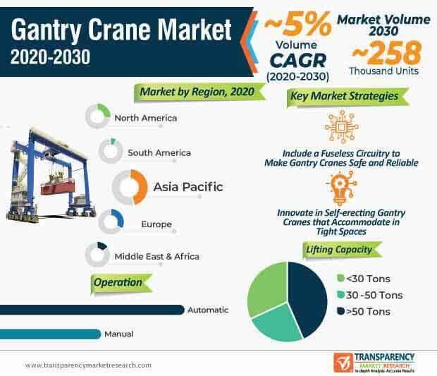 gantry crane market infographic