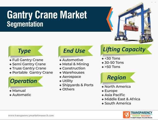 gantry crane market segmentation