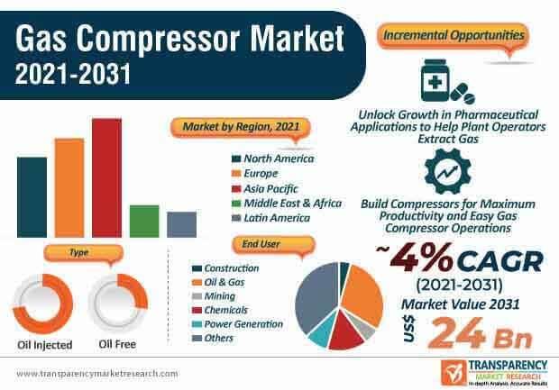 gas compressor market infographic