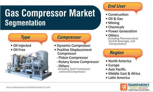 gas compressor market segmentation