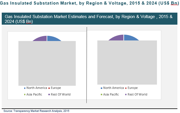 gas-insulated-substation-market