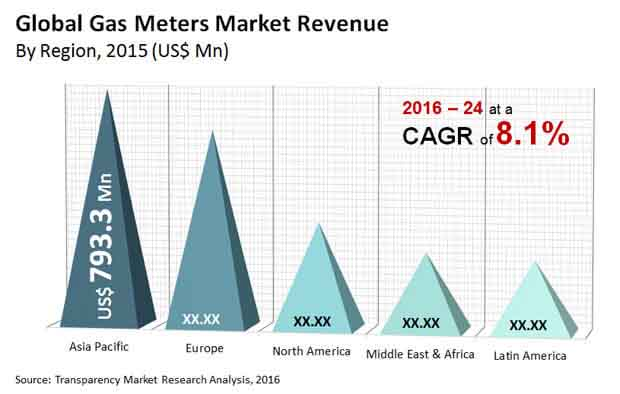 gas meters market